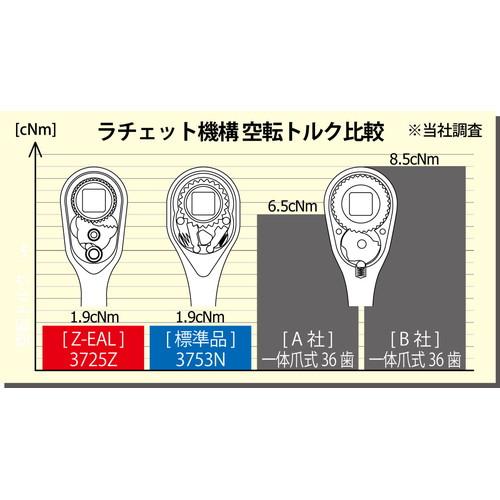 1/2(12.7mm)SQ. Z-EAL ラチェットハンドル