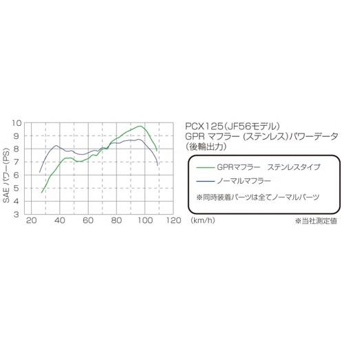 GPRダウンマフラーSUS PCX125