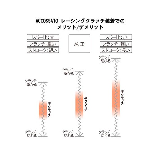 【受注生産品】レーシングクラッチB CF012-29SL