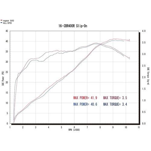 ワイバンリアルスペック16-CBR400R スリップオン Type S RH36-03SD