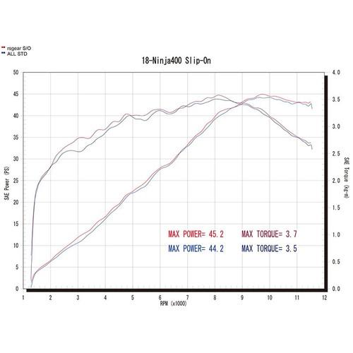 ワイバンリアルスペック18-Ninja400 スリップオン Type S RK32-03SD